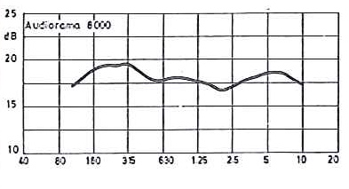 Audiorama 8000 curve