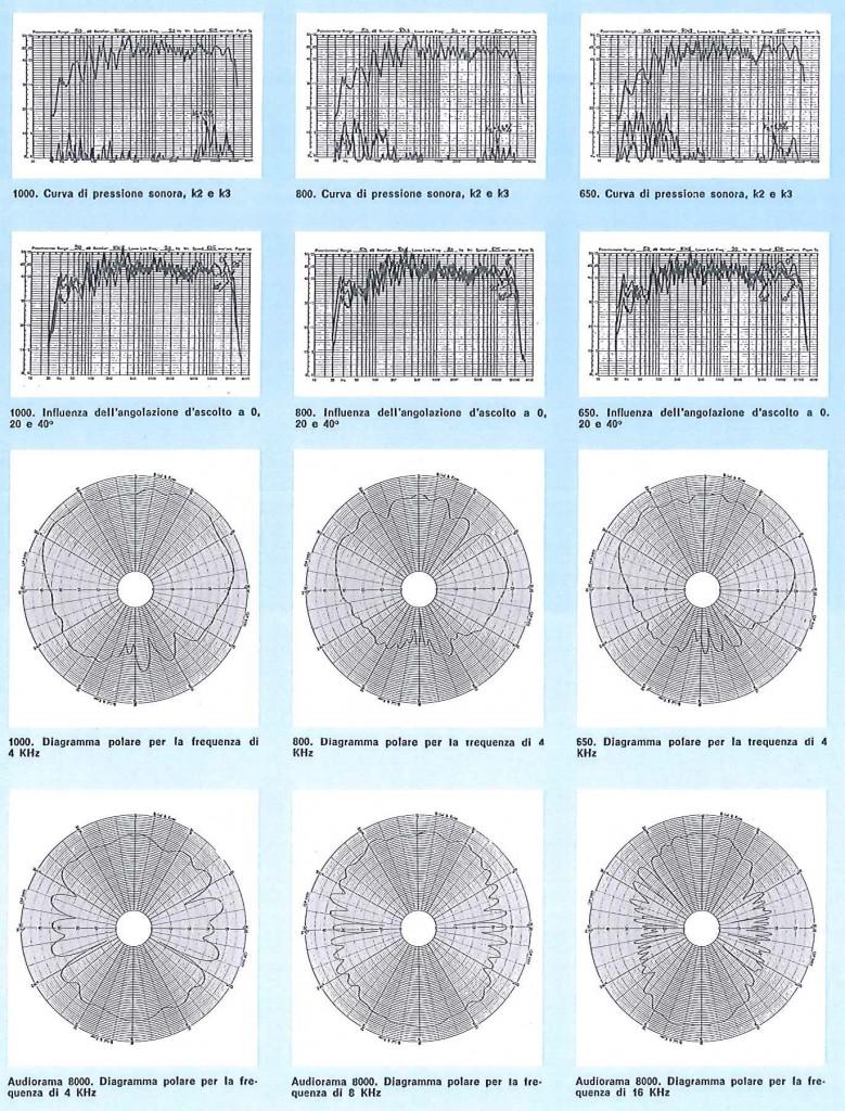 Grundig: casse acustiche - Le principali curve caratteristiche