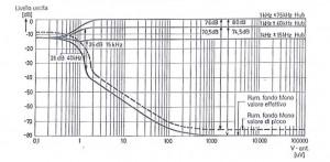 Andamento della tensione fruscio FM in relazione alla tensione d'antenna