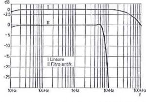 Risposta in frequenza TB lineare e rapida caduta dovuta al filtro antifruscio. Misurate sull'uscita altoparlanti