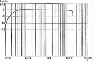 Risposta in frequenza TA magnetico con rapida caduta a ca. 40 Hz (frequenza di rimbombo) misurata all'uscita altoparlanti