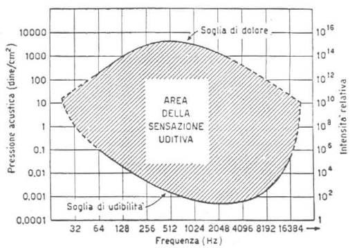 curva di percezione sonora