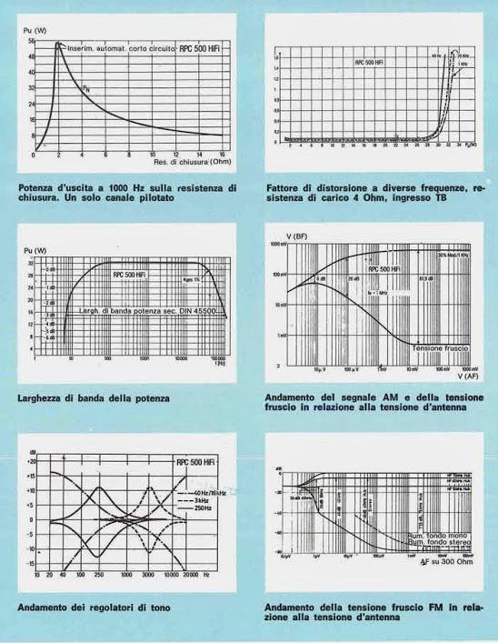 Grundig RPC500 - Le principali curve caratteristiche
