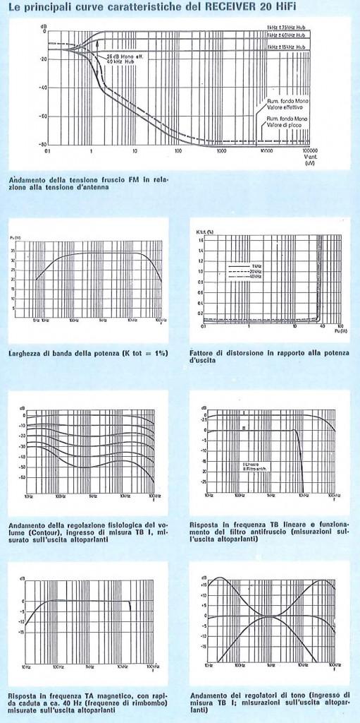 R20: Principali curve caratteristiche