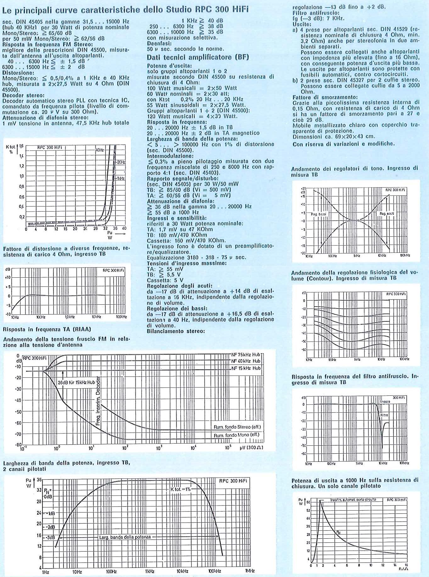 Grundig Studio RPC 300 Dati Tecnici e Principali Curve Caratteristiche