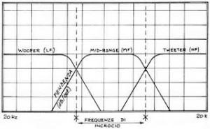 filtro diagramma